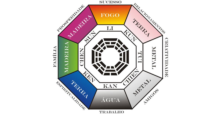 <strong>Guá</strong> são os lados do Baguá, que é uma técnica do Feng Shui utilizada para estudar e mapear as Energias dos Ambientes. O Baguá tem a forma octogonal, no qual cada lado ou