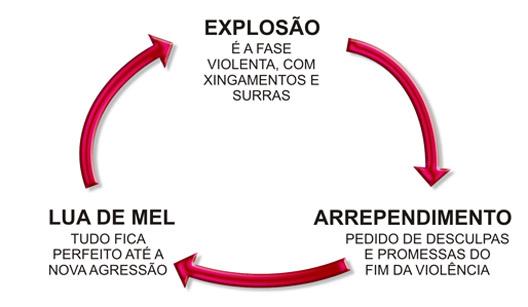 infográfico mostra o ciclo da violência doméstica